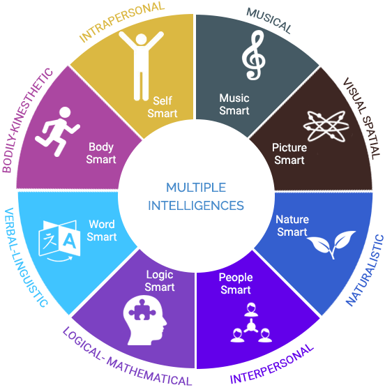 gardner s multiple intelligence Howard gardner introduced his theory of multiple intelligences to the world in frames of mind, which was published back in 1983 since then there has been a lot of discussion of the theory.